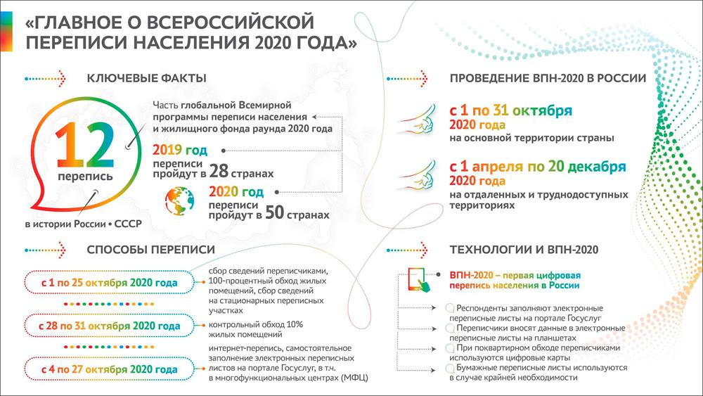 Перепись 2020а